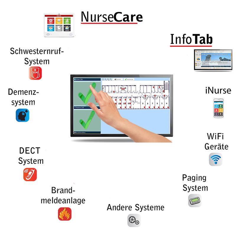 SIPconnect Kommunikations- und Bewohnernotrufsysteme für das Gesundheitswesen